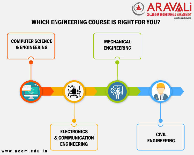 Which Engineering Course is Right for You?